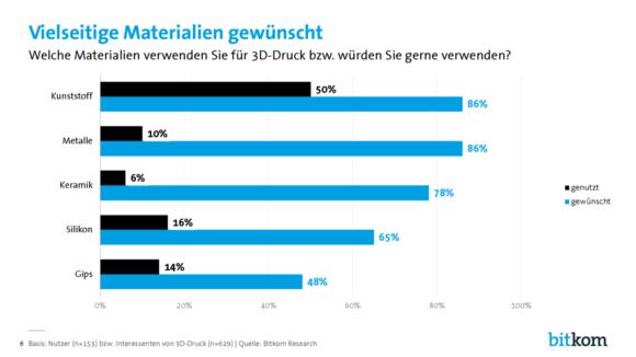 Bitkom 3D Druck Verbraucher