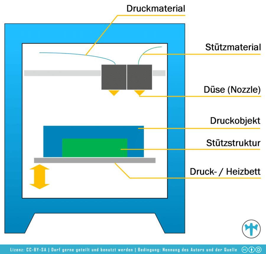 Aufbau 3D Drucker FDM