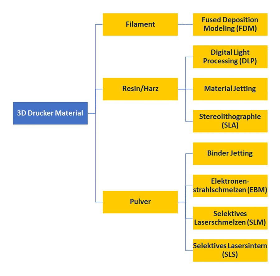 3D Drucker Material