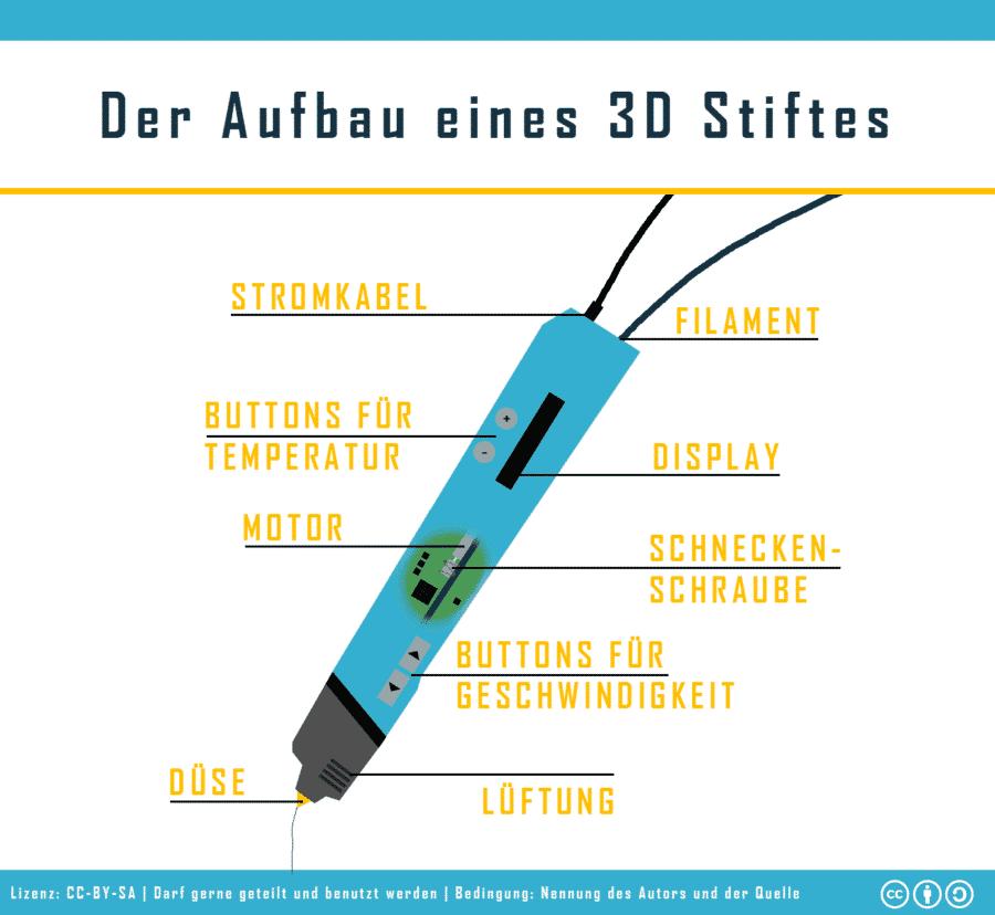 3D Stift Aufbau