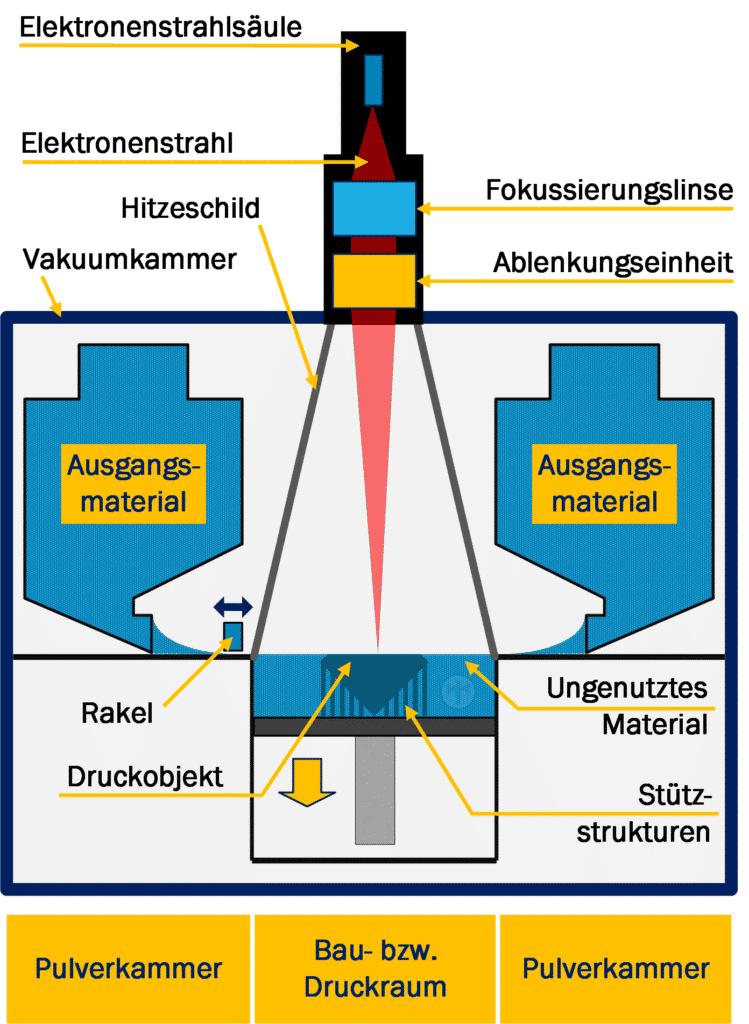 Elektronenstrahlschmelzen EBM