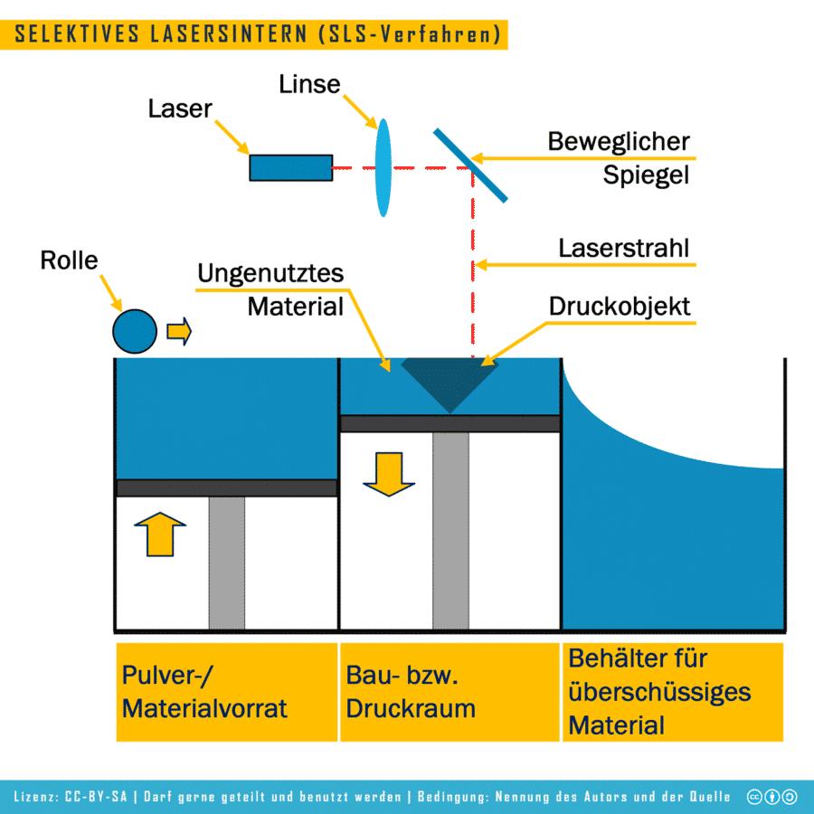 Selektives Lasersintern (SLS-Verfahren)